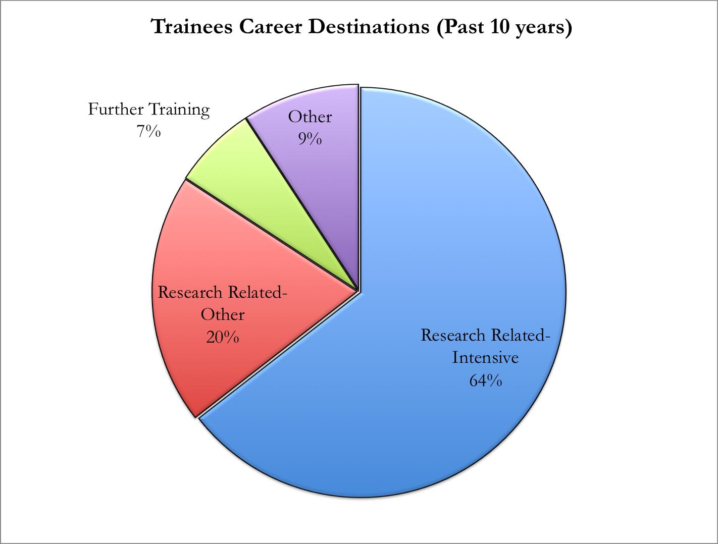 10 year trainee piechart